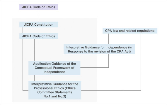 CPA CODE OF ETHICS EBOOK